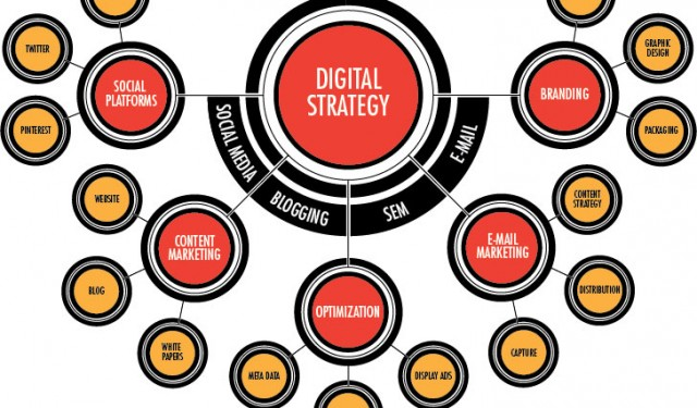 The Most Effective Digital Strategy